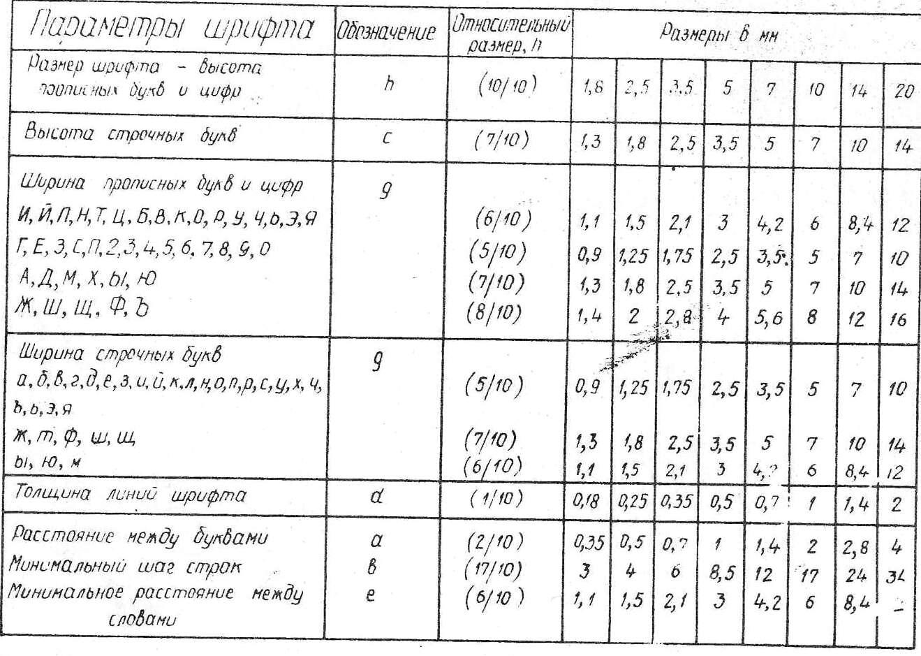 Аналитическая Геометрия Шпора